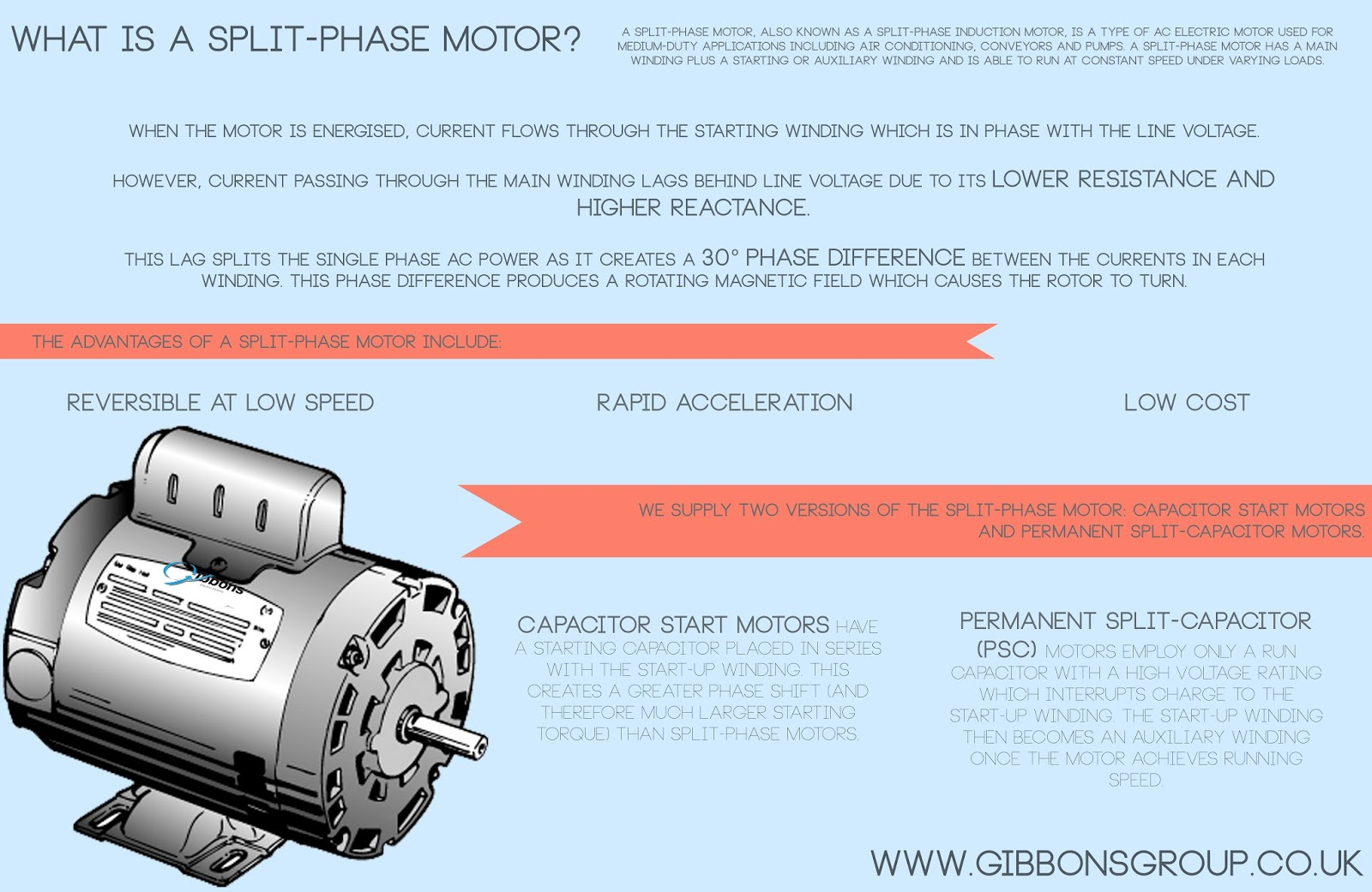 What Is A Split Phase Motor The Gibbons Group