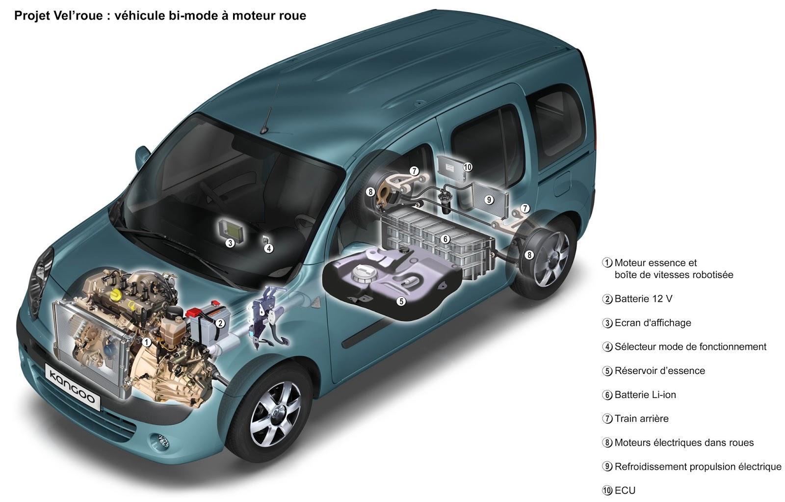 voiture du futur la voiture 2 litres au cent les d tails du programme de recherche. Black Bedroom Furniture Sets. Home Design Ideas