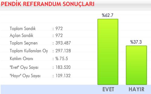 2010 Anayasa Referandumu Pendik
