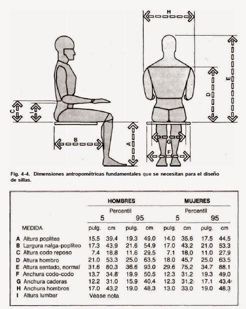 Luis miguel gonz lez dise o de productos noviembre 2014 for Tabla de medidas antropometricas