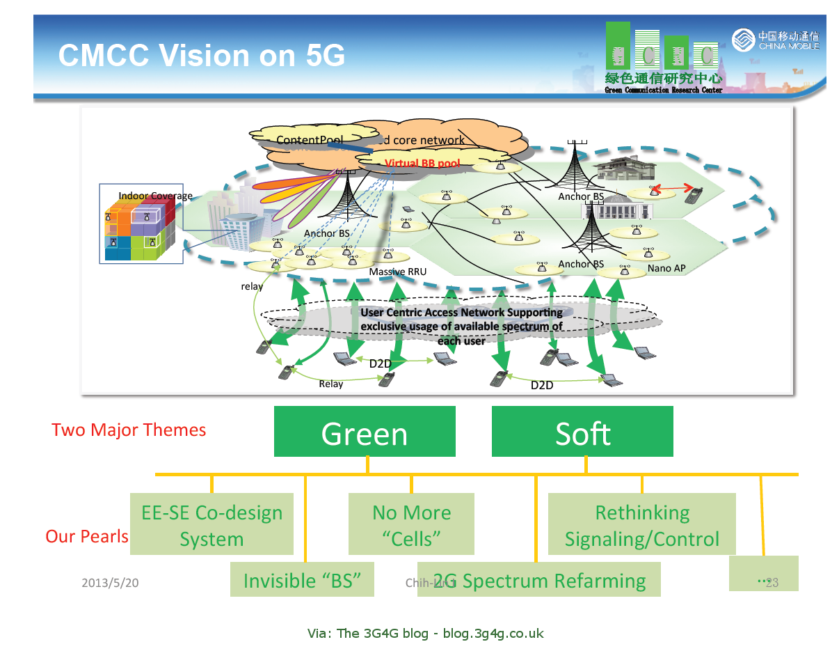 The 3g4g blog 5g for Architecture 5g