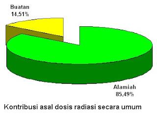 DOSIS RADIASI.doc