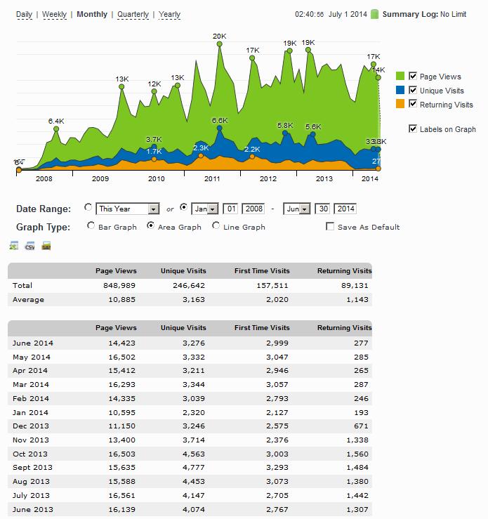網站成立以來的每月流量 ( JAN-2008 ~ JUN-2014 )