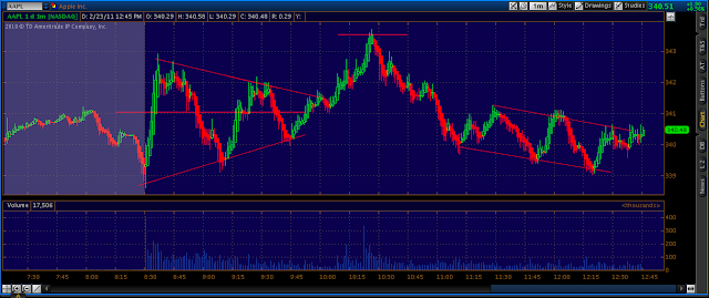 """The Apple Chart i am watching.. The """"batwing"""" (AAPL)"""