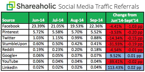 Shareaholic Statistics of social media traffic