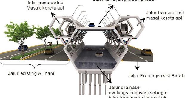 Arsitektur Hari Ini And Future Jembatan Konstruksi Sarang