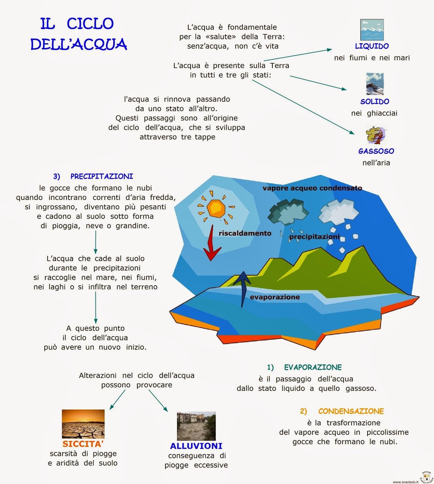 abbastanza Paradiso delle mappe: Il ciclo dell'acqua EJ44