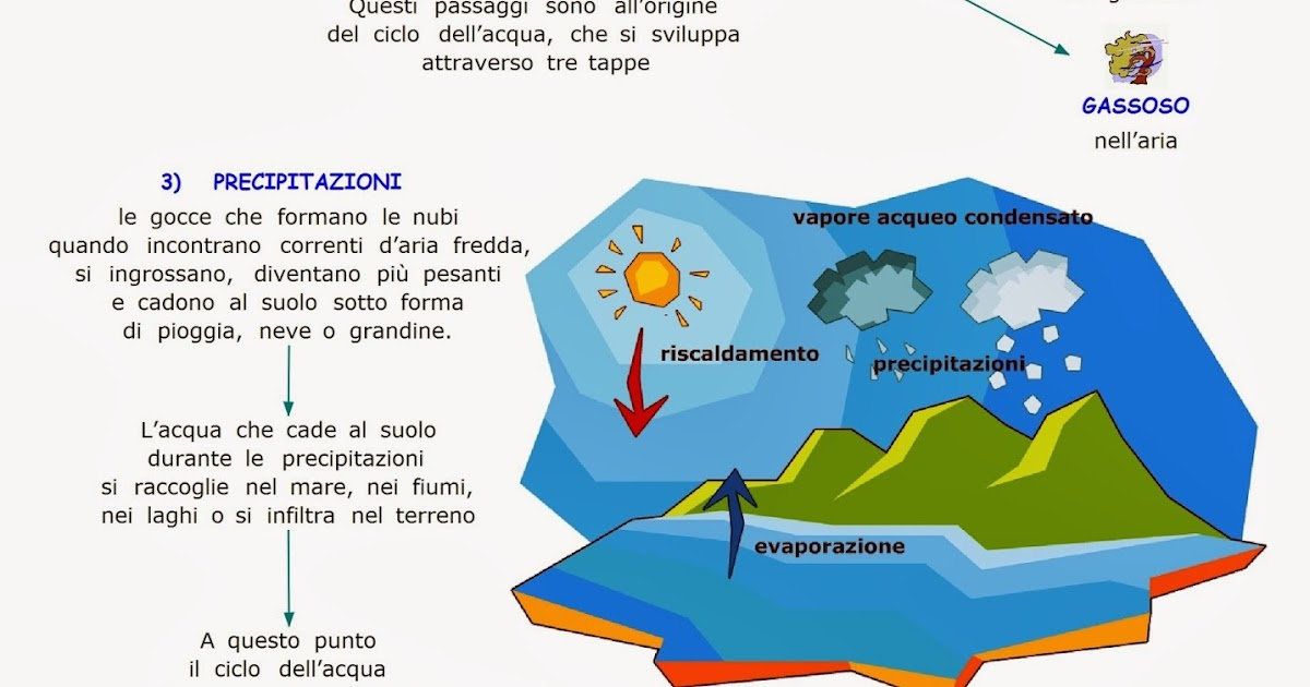 Popolare Paradiso delle mappe: Il ciclo dell'acqua YE33