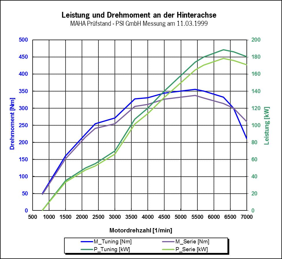 Porsche 993 C2 2015 Varioram Engine Diagram Prfstandsmessung 11031999