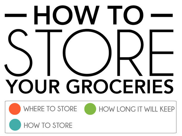 Not Sure How to Store Your Groceries? Here's a Guide to Show You How