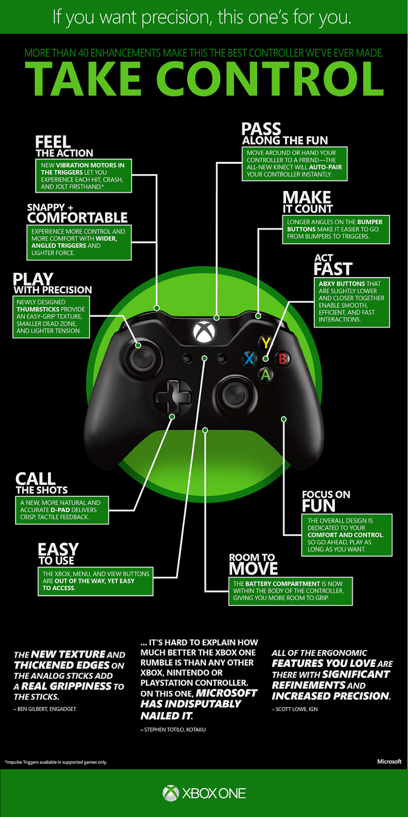 xbox one controller triggers - photo #32