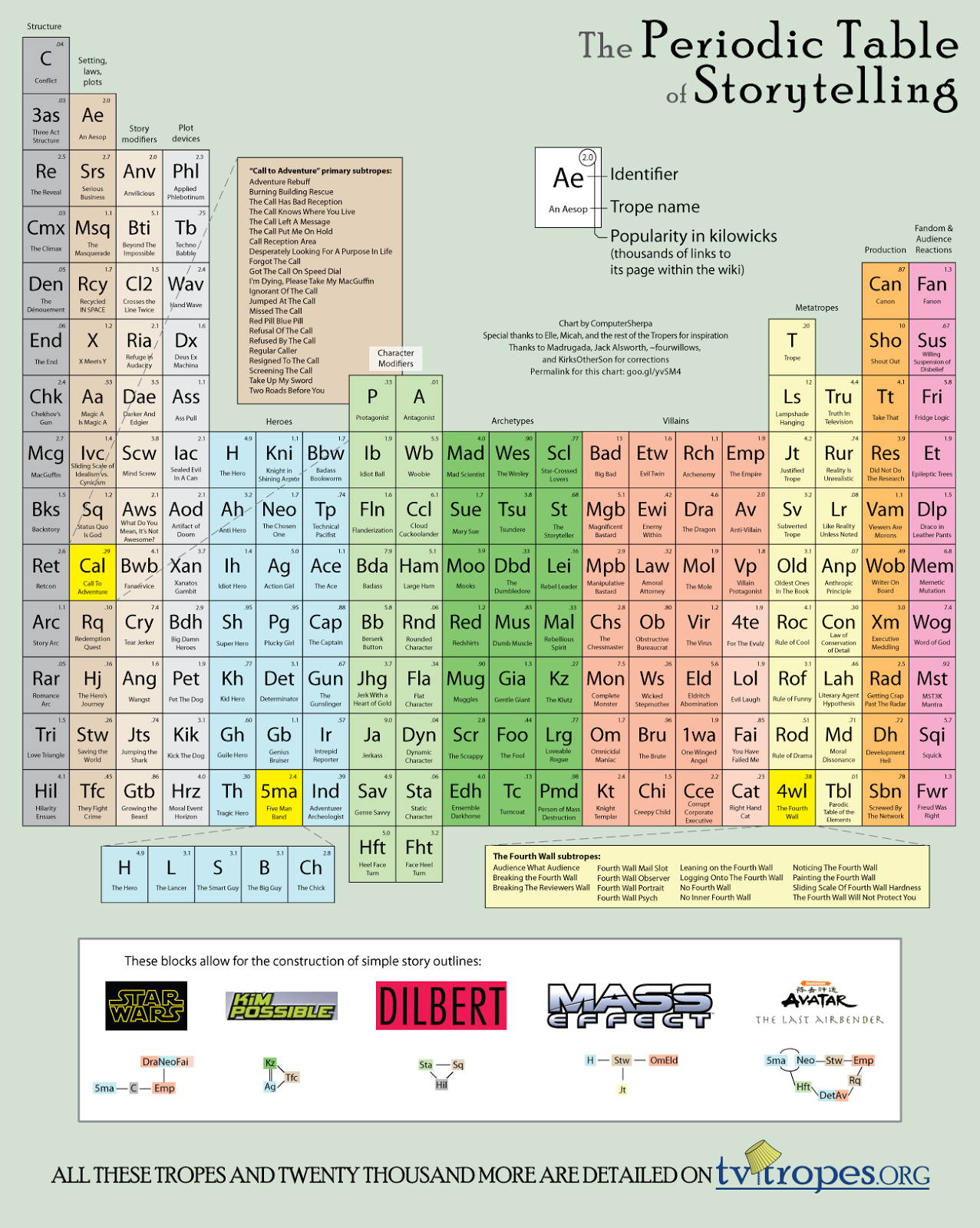 Arrow through the sun the periodic table of storytelling heres a periodic table thats more periodic than most although even this could be rearranged for example i dont see fandom as noble gases gamestrikefo Gallery