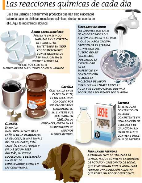 M dulo iii qu son los cambios qu micos 2qu mica y for Procesos quimicos en la cocina