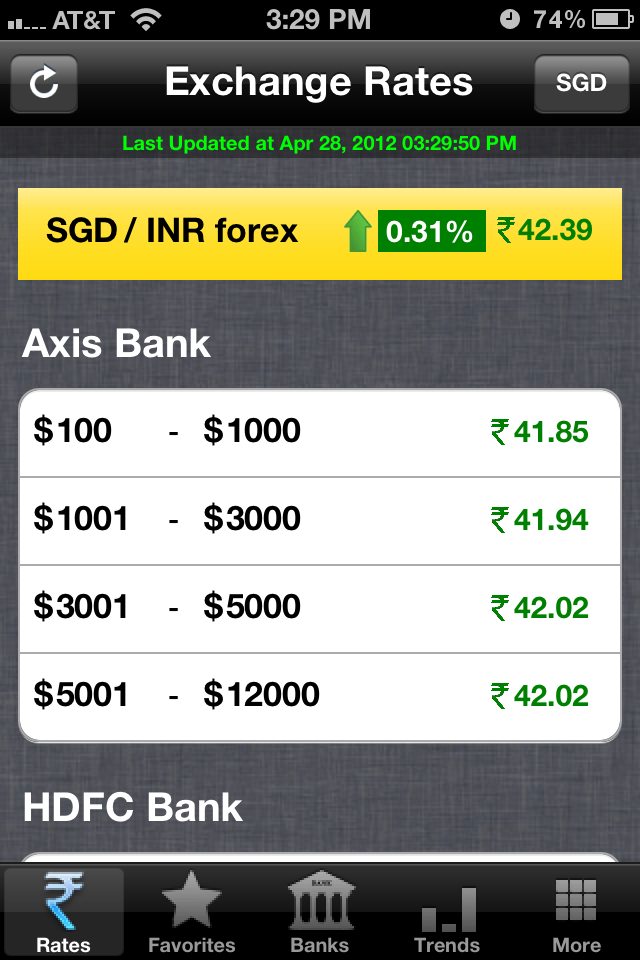 Forex rates sgd inr