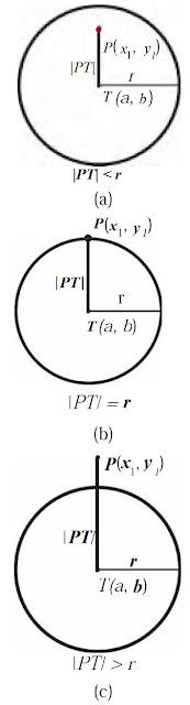 posisi titik P(x1, y1) terhadap lingkaran yang berpusat di T(a, b) berjari-jari r