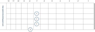 gambar bentuk letak chord kunci gitar gantung D7 kunci palang kunci balok