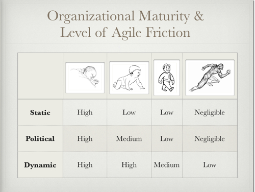 Levels of Agile Friction
