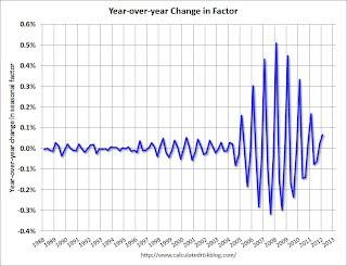 Case Shiller Seasonal Factor