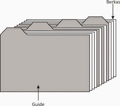 Penataan Dokumen melalui Sistem Geografis