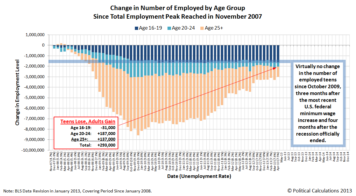 Change in Number of Employed by Age Group Since November 2007, through April 2013
