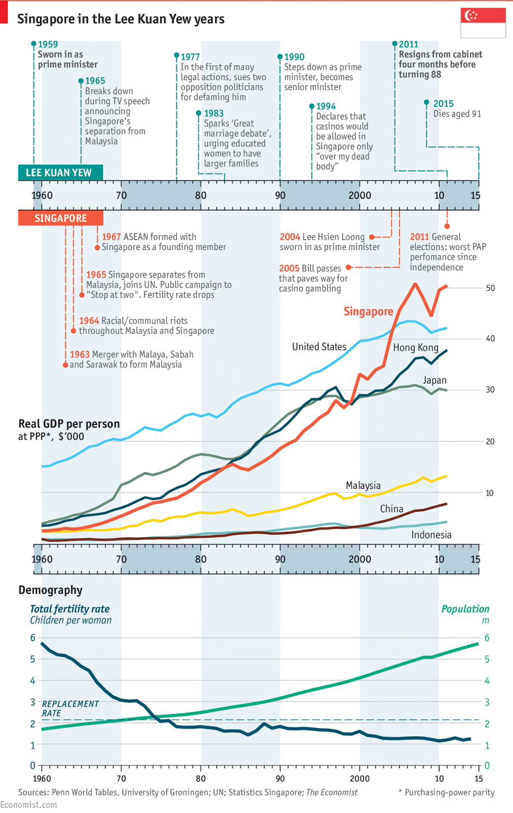 http://www.economist.com/blogs/graphicdetail/2015/03/lee-kuan-yews-singapore