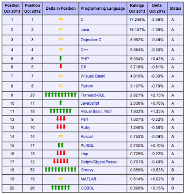 Programming Languages Ranking C Lang On Top