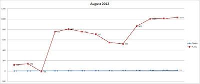 Статистика за Август 2012 в пунктах