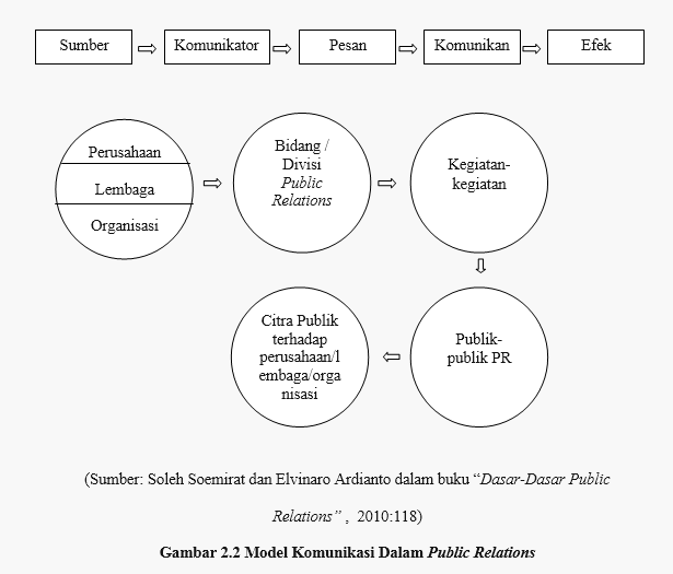 public relation models Role theory and its usefulness in public relations it will be included a model trial public relations practitioners are growing increasingly concerned with.
