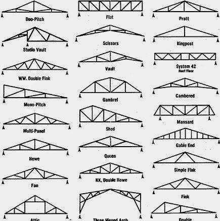 panduan rekabentuk kediaman jenis bumbung rumah kediaman