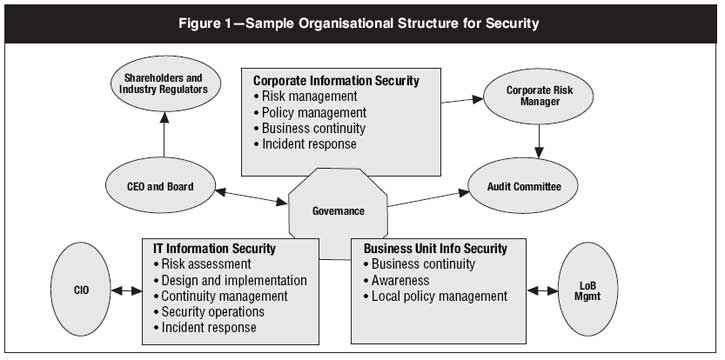 the development of security and risk management in a company The development of security and risk management in a company pages 5 words 1,592 risk management, asset protection company.