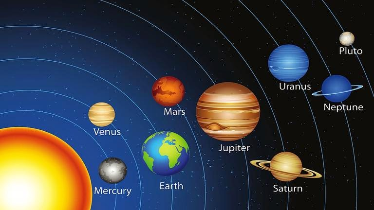 All Planets astrology