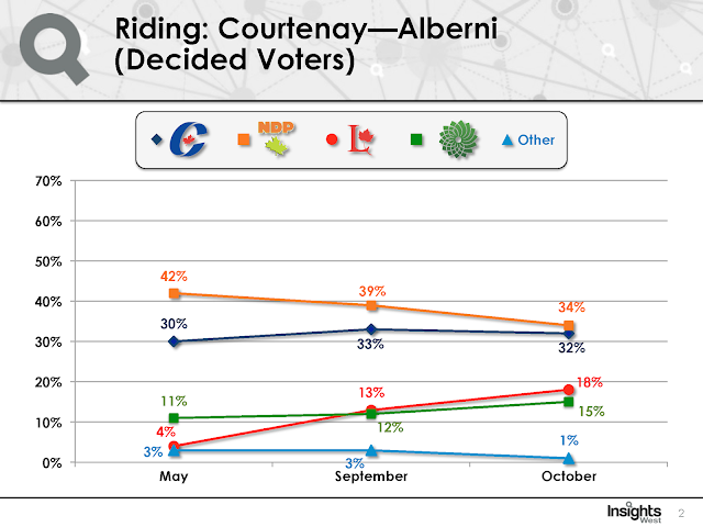 Strategic voting in Courtney-Alberni