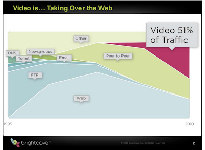 traffico dati internet. Il video è in netta ascesa. Investi in soluzioni video per migliorare il tuo sito