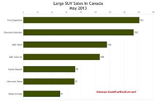 Canada May 2013 large SUV sales chart