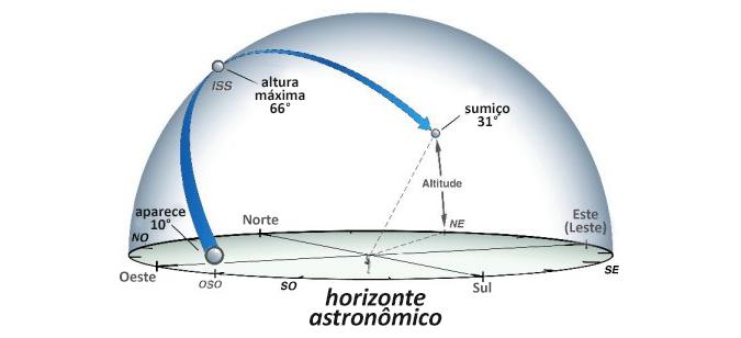 Imagem original da NASA, traduzido por mim