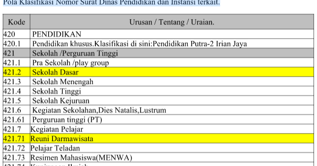 Quot Kode Kode Surat Menyurat Quot Terbaru 2016 Sd Negeri 1 Asemrudung