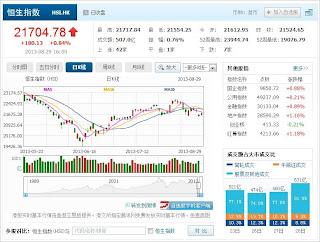 中国株コバンザメ投資 香港ハンセン指数20130829