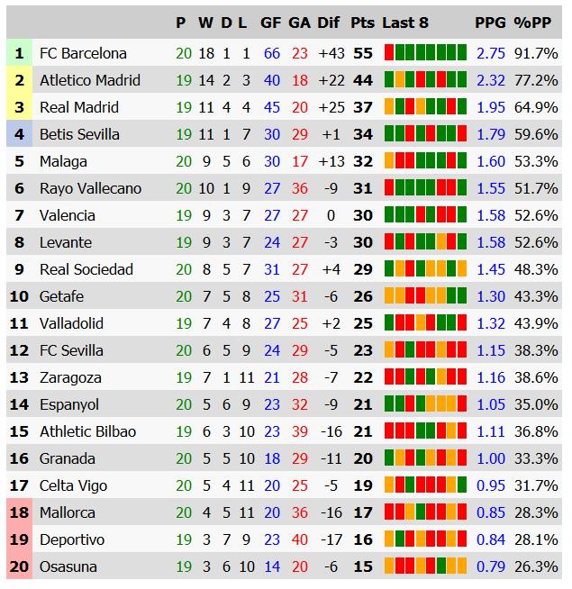 Laliga Soccer Table - image 5