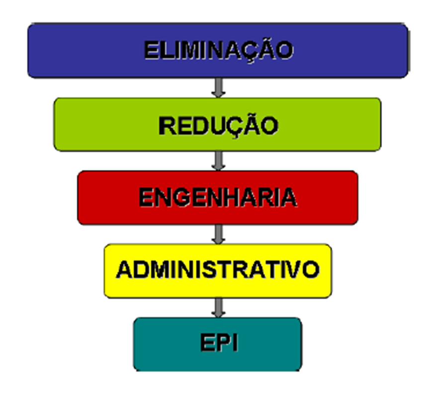 54124dbcdc5dd Para acabar com esse pensamento de que existe apenas duas opções para  solucionar esses problemas (EPC e EPI) segue abaixo a hierarquia que deverá  ser ...