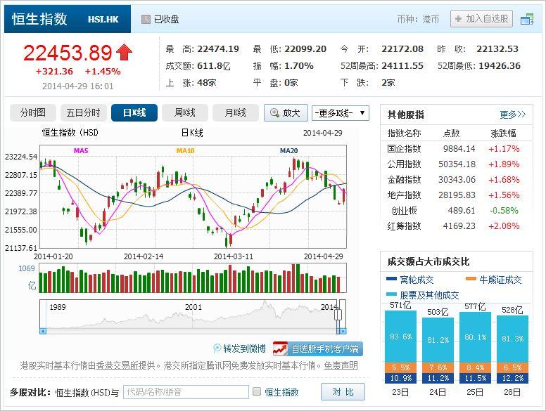 中国株コバンザメ投資 香港ハンセン指数20140429