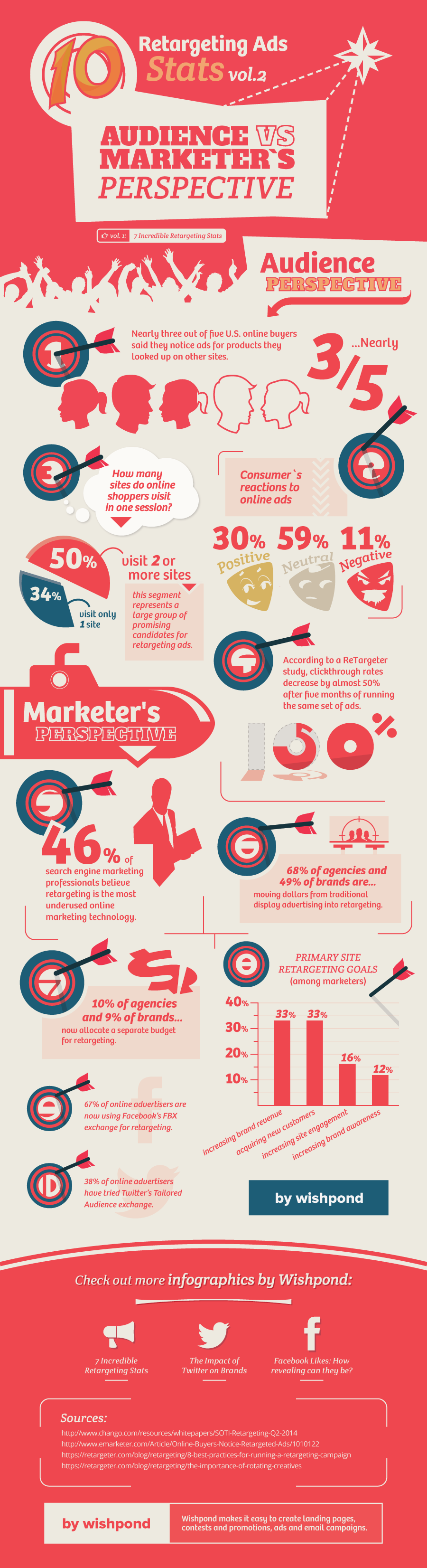 [Infographic] Ad Retargeting Statistics: Audience vs. Marketers Perspective - Facts and Figures