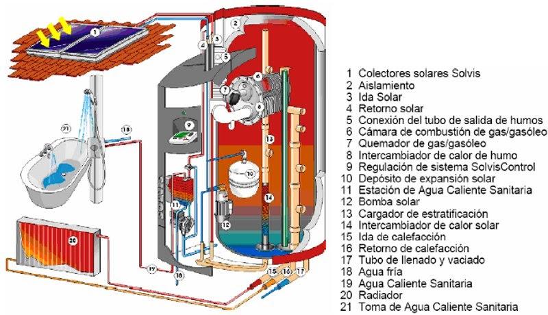 Para empezar sencillo instalaciones de suelo radiante for Suelo radiante agua