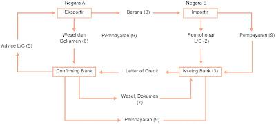 Langkah-langkah dengan menggunakan letter of credit.