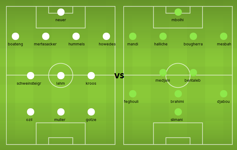 Possible Lineups: Germany vs Algeria