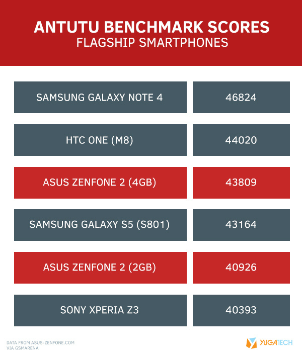 Skor Asus Zenfone 2 Hasil Pengukuran Antutu Benchmark