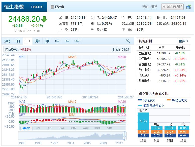 中国株コバンザメ投資 香港ハンセン指数20150327
