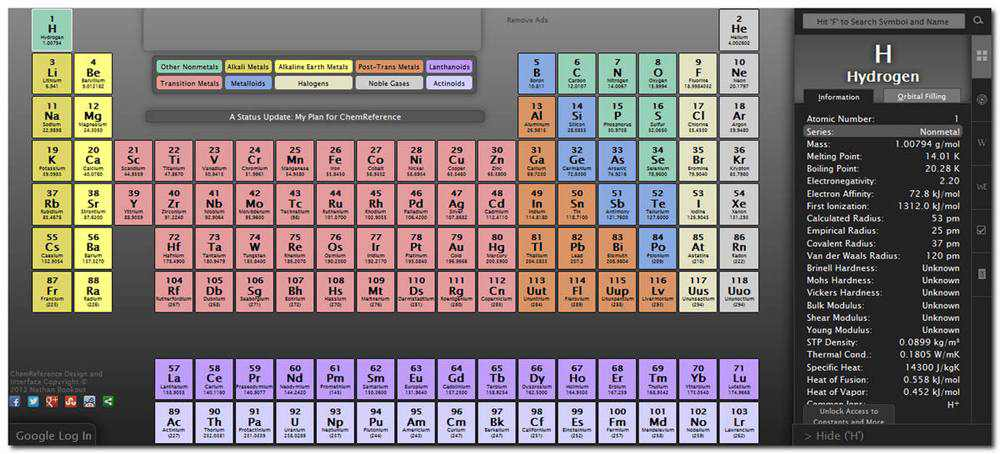 Chemreference, Referensi Tabel Periodik Yang Menawan