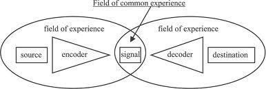 model komunikasi osgood Model osgood & schramm  model ini mengembangkan model komunikasi yang mengemukakan bahwa komunikasi yang berlangsung untuk menyampaikan pengalaman.