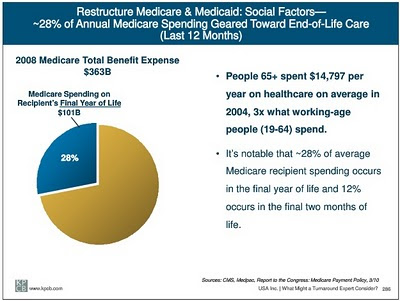 Meeker Report: 28% of annual medicare spending is geared toward end-of-life care (given in the last 12 months)