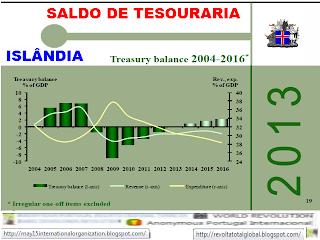 Saldo de tesouraria, Saldo, tesouraria, Economia, Finanças, Crise